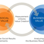 Autorenschaft von 2 Guides zu Creating and Measuring Shared Value nach Michael Porter (Harvard)