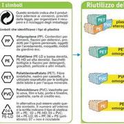 Le materie plastiche - Riciclaggio