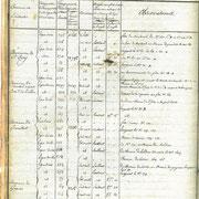 Procès verbal de délimitation de la commune en 1818 page 13
