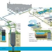 Focus zum Thema Wasserkreislauf einer Großstadt