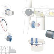 Die Windkraftanlage 2.5xl der Firma GE Power