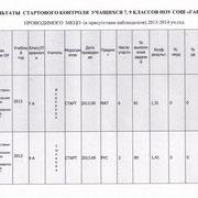 Тестирование 7-9 классы. Стартовый контроль 2013-2014 уч.год