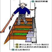 階段の改修