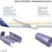 Position der Sektionen im neuen Flugzeug A350 XWB [Quelle: Premium AEROTEC].