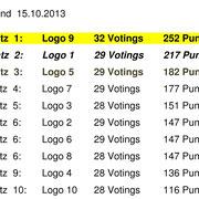 Stand bei 32 abgegebenen Stimmzetteln
