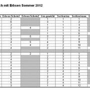 Versuchsergebnisse Erbsenwachstum Sommer 2012