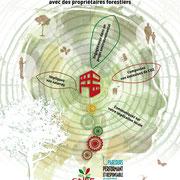 Créations pour le CRPF PACA. Centre régional de la protection forestière Provence-Alpes-Côte d'Azur