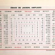 """El libro """"Cálculos Mercantiles y Operaciones de Banca"""" del año 1946, de Claudio González Molina, incluye una lámina con el ábaco de Jakson ampliado"""