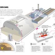 Neuer Sarkophag für Tschernobyl, Block 4