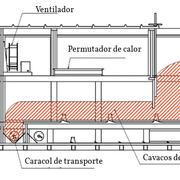 Gráfico do secador de piso móvel