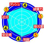 ★田中誠 能力チャート★