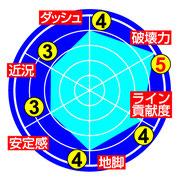 ★三谷竜生 能力チャート★