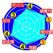 ★坂本亮馬 能力チャート★