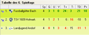 Tabelle Gruppe C