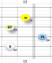 Ⅲ:G#m7 ②~⑤弦