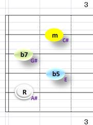 Ⅶ:A#m7b5 ②~⑤弦