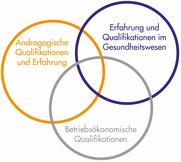 Qualifikationen: Notfallmedizin, Betriebsökonomie, Andragogik