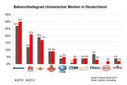 Abb. 2: Bekanntheitsgrad chinesischer Marken in Deutschland
