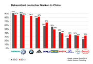 Abb. 1: Bekanntheitsgrad deutscher Marken in China