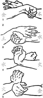 """Металл"" побеждает ""Дерево"" - (1);  ""Дерево"" побеждает ""Землю"" - (2);  ""Земля"" побеждает ""Воду"" - (3);  ""Вода"" побеждает ""Огонь"" - (4);  ""Огонь"" побеждает ""Металл"" - (5)."