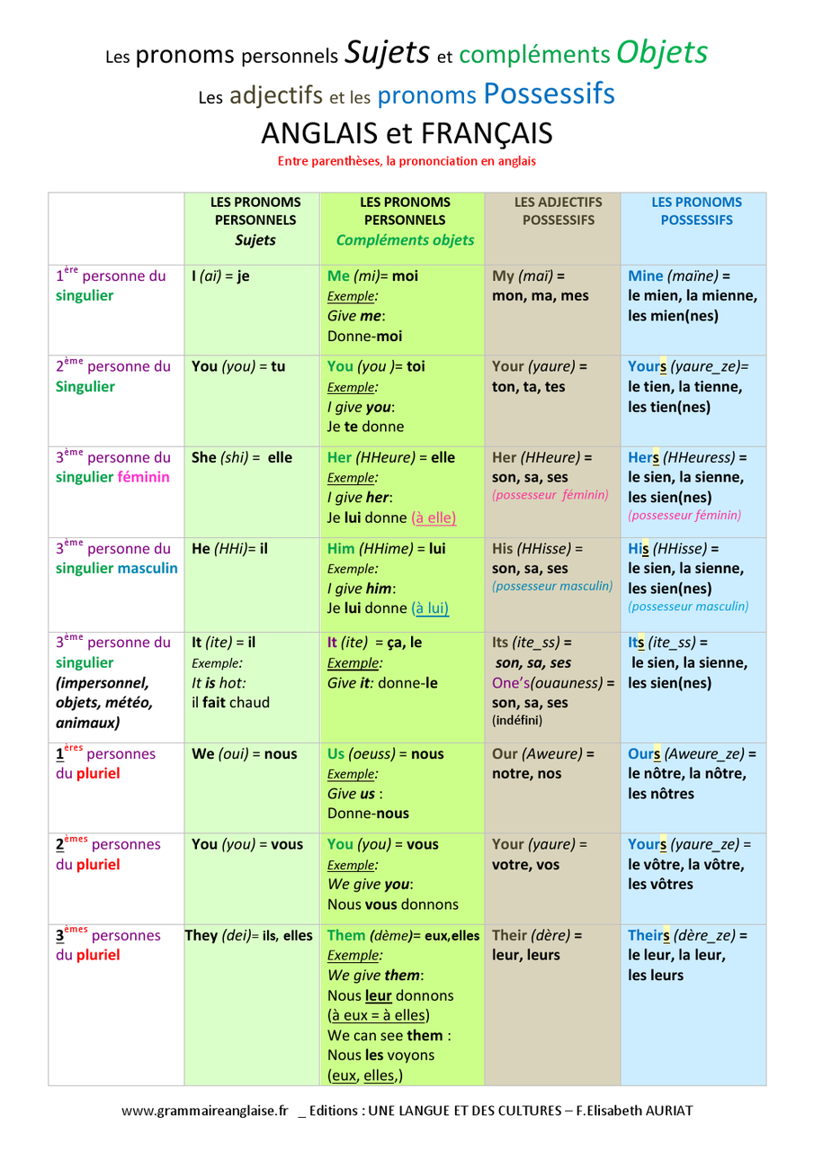 exercices sur les temps en anglais