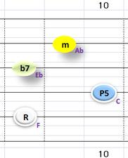 Ⅱ:Fm7 ②~⑤弦