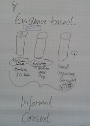 Evidence-based Consulling