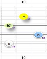 Ⅱ:F#m7 ②~⑤弦