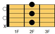 ギターコード Bm7(ビーマイナー・セブンス)1