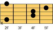 ギターコード Bsus4(ビー・サスペンデッドフォース(サスフォー))1