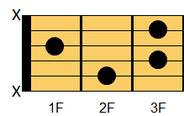 ギターコード Bdim7(ビー・ディミニッシュセブンス)(Bdim)1