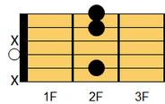 ギターコード Bmadd9(ビーマイナー・アドナインス)1
