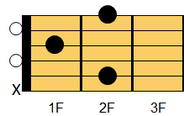 ギターコード Bm6(ビーマイナー・シックスス)1