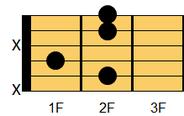 ギターコード Badd9(ビー・アドナイナス)1
