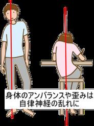 身体の歪みは自律神経反射の乱れを呼びます