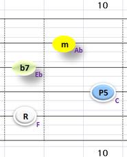 Ⅲ:Fm7 ②~⑤弦