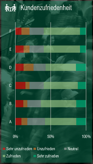 Gestapeltes Balkendiagramm (100%) für Kundenzufriedenheit