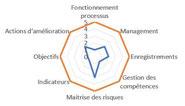 Indicateur d'une démarche amélioration continue ISO 9001