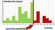 Tableau amdec et grille de cotation amdec dans le cas d'une analyse des risques processus.