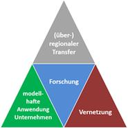 farbiges Dreieck mit Themenfeldern
