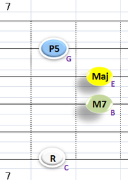 Ⅰ:CM7 ②③④+⑥弦