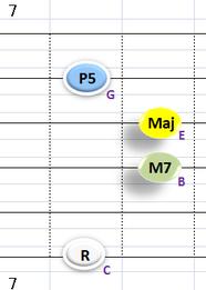 Ⅳ:CM7 ②③④+⑥弦