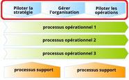 Instaurer le management organisationnel dans la cartographie des processus