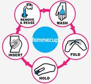 Reinigung Wechsel Cup Menstruationstasse femmecup Cup Anwendung Cup Verwendung Cup Benutzung