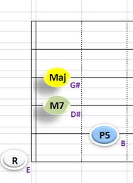 Ⅳ:EM7 ③~⑥弦