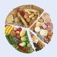 Optimale Ernährung