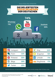 Infografik: Die beliebtesten Sozialen Medien der Deutschen (Faktenkontor Social-Media-Atlas 2018/19)
