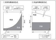 元利均等返済方式と元金均等返済方式の図解