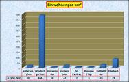 Einwohner pro km²