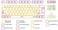 kennismaking met het toetsenbord